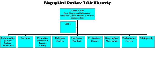 Biographyical database table heirarchy. Name table (basic biographical information: birthplace, location of death, social class, significant dates), alias, relationships (mentors, students, patrons, etc.), lectures, education (formation and teaching career), religious orders, intellectual products, professional career, geographical movements, ecclesistical career, bibliography