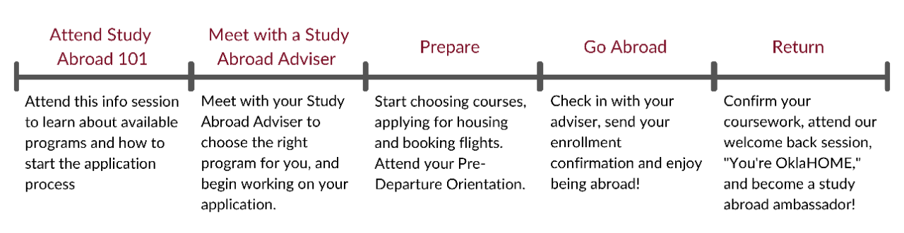 "Study Abroad Timeline: 1. Attend Study Abroad 101 (Attend this info session to learn about available programs and how to start the application process), 2. Meet with a Study Abroad Adviser (Meet with your Study Abroad Adviser to choose the right program for you, and begin working on your application), 3. Prepare (Start choosing courses, applying for housing and booking flights. Attend your Pre-Departure Orientation.), 4. Go Abroad (Check in with your adviser, send your enrollment confirmation and enjoy being abroad!), 5. Return (Confirm your coursework, attend our welcome back session, ""You're OklaHOME,"" and become a study abroad ambassador!)"