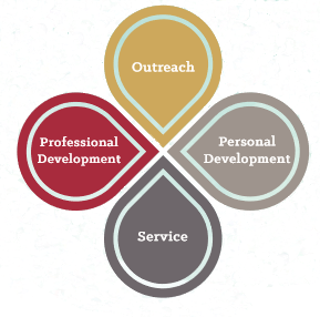 WiE Four Pillars of Professional Development, Personal Development, Service and Outreach