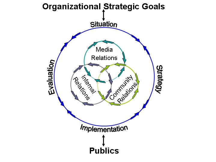introduction problem statement Public Relations Roadmap a number of problems can develop by not using all three functional areas together these may include 1 pa practitioners not seeing the big picture which