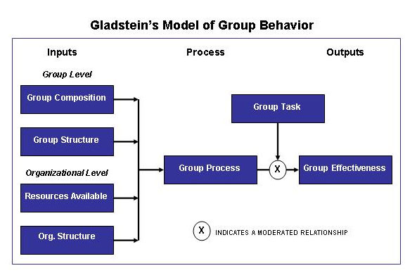 Effectiveness Of Group Work 89
