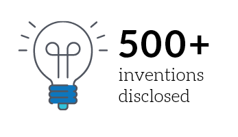 500+ inventions disclosed