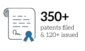 350+ patents filed and 120+ issued