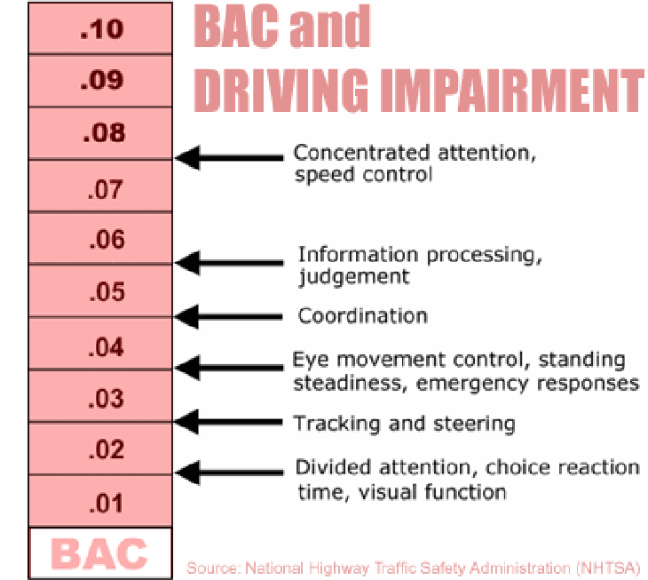 BAC and Driving Impairment