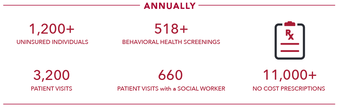 Annually, the Bedlam Health Care Project sees over 1200 uninsured patients annually. Last year they performed 3200 patient visits, 518 behavioral health screenings, 660 patient visits with a social worker and over 11,000 no cost prescriptions.