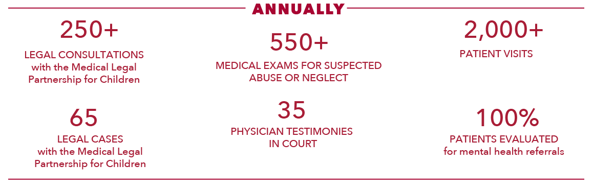 Last year the Team for Children at Risk performed over 550 medical exams for cases of suspected abuse or neglect. The team performed over 250 legal consultations and 65 legal cases with the Medical Legal Partnership for Children. There were 35 testimonies in court and over 2000 patient visits. Lastly, 100% of patients were evaluated for mental health referrals.